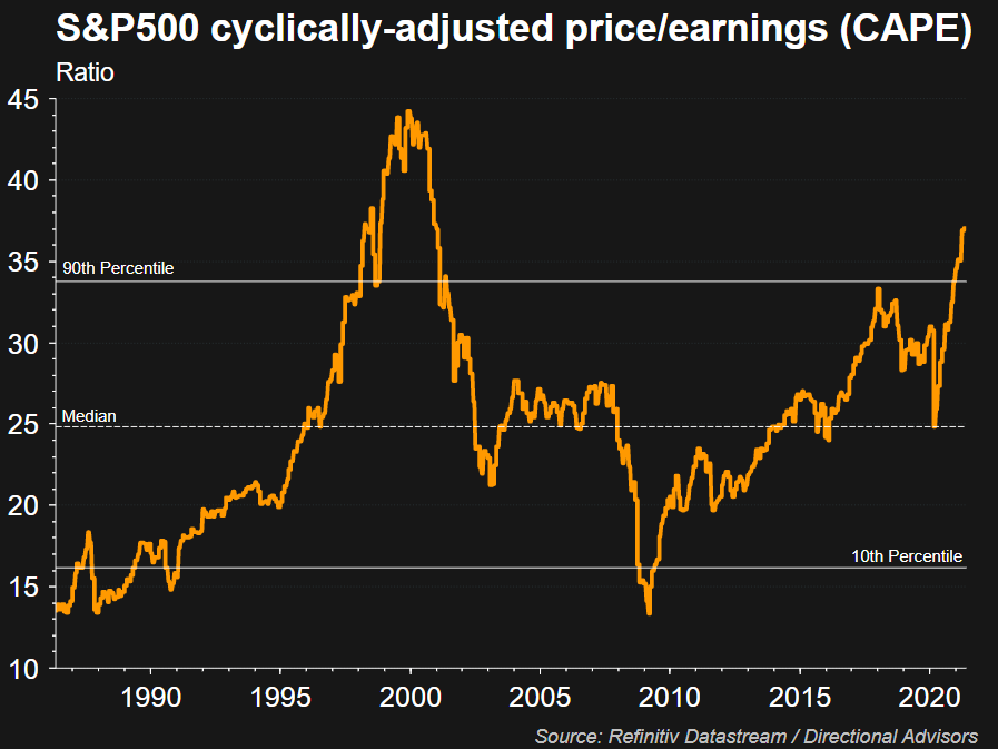 S&P 500 CAPE Ratio