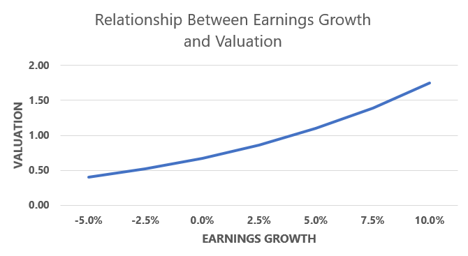 Relationship between earnings growth and valuation.