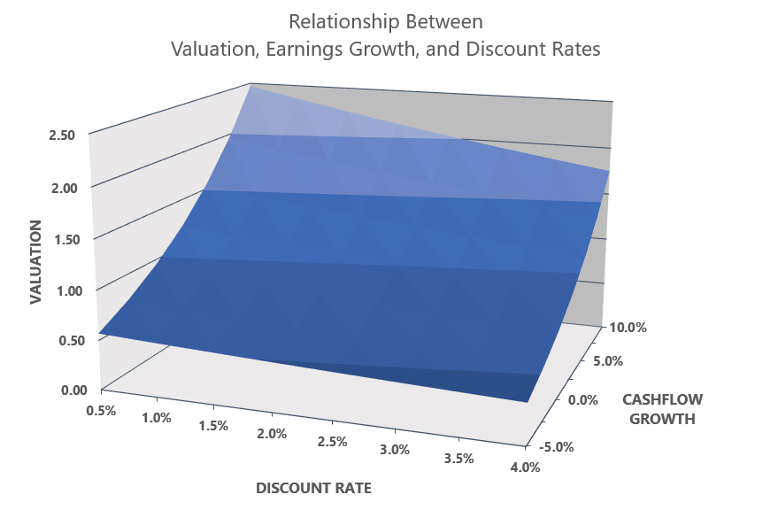 Relationship between stock valuations, earnings growth, and discount rates.