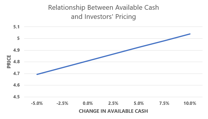 Relationship between money supply and market pricing.